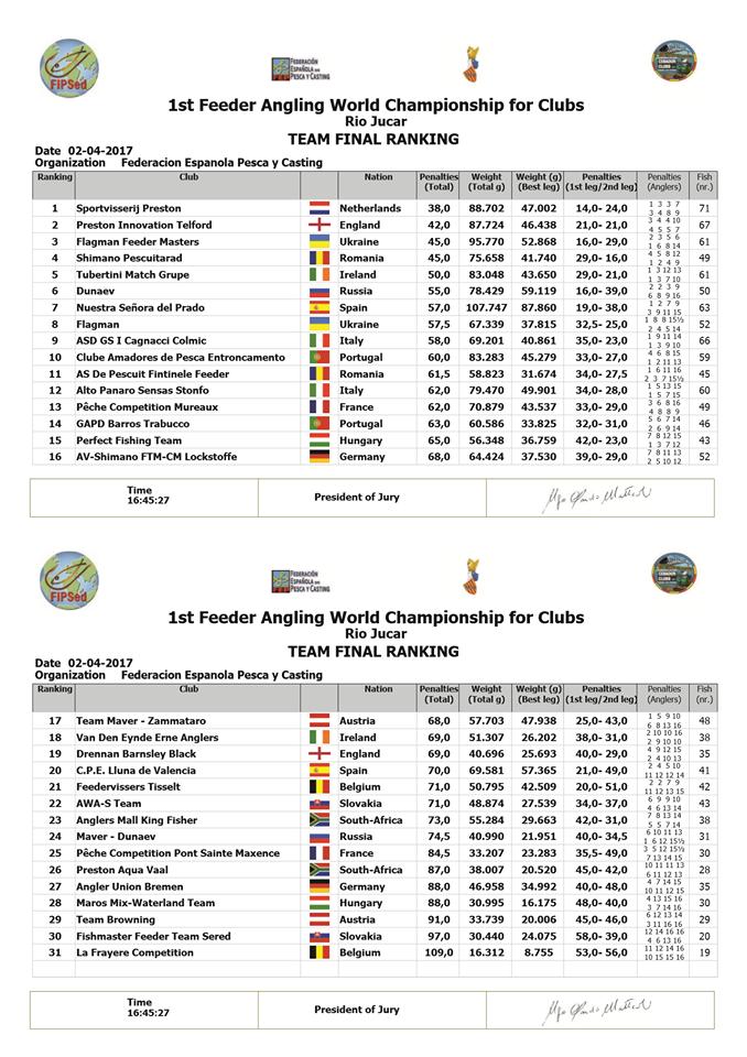 rezultate campionatul mondiald e pescuit la feeder pe cluburi final